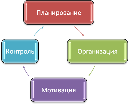 цикл менеджмент, круг менеджмент