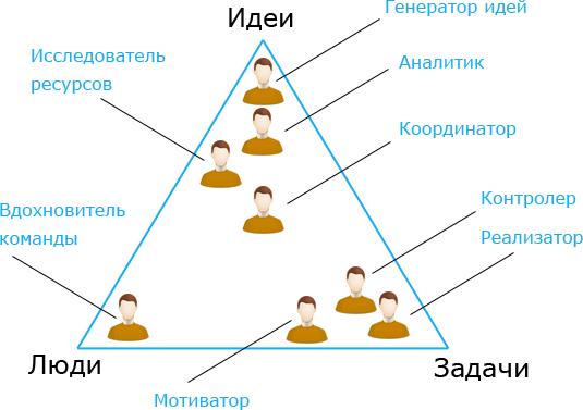 ideas-problems-people