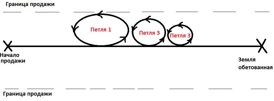 tehnika-petel