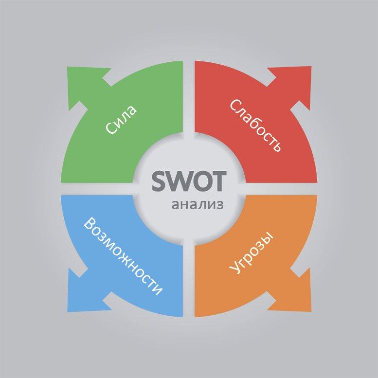 swot-analiz-1