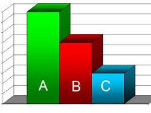 ABC-анализ — что это такое?